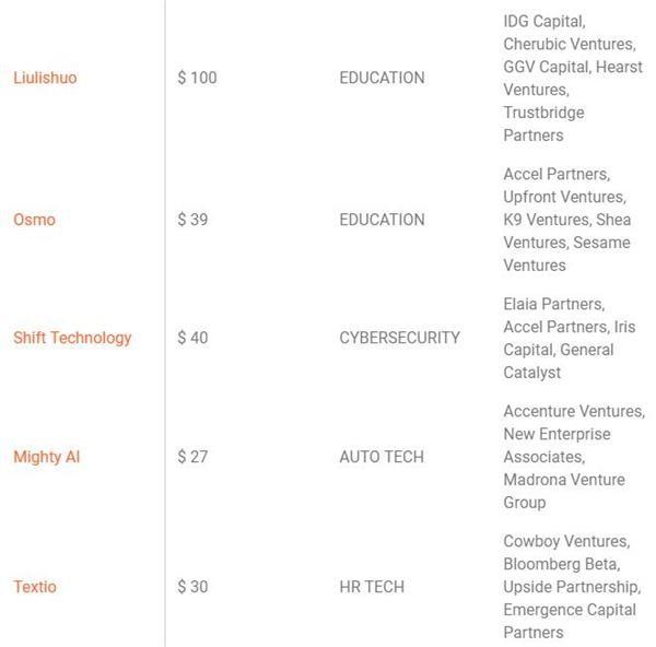 CB Insights公布全球AI 100初创榜单:独角兽居多 7家中国企业上榜