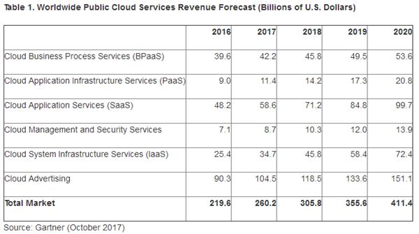 IDC:2021年全球云计算收入将达5540亿美元 公共云服务将占主流