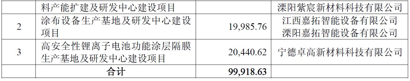 璞泰来:向溧阳紫宸注资2亿元 实施扩建年产2万吨高性能锂离子电池负极材料
