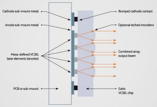 高性能低成本3D固态LiDAR使能者——VCSEL阵列