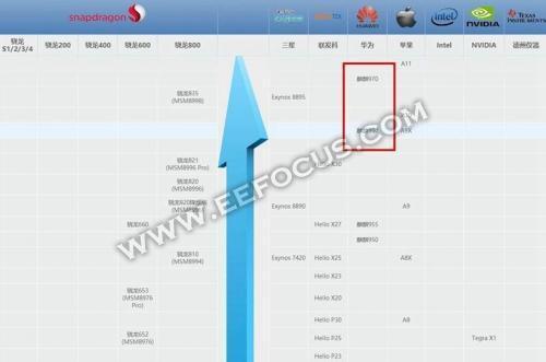 A11/麒麟970/骁龙835/Exynos 8895/Helio X30/展讯SC9853I/松果,手机处理器大盘点