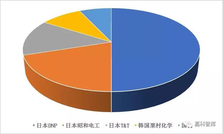 动力电池产业投资机遇之铝塑膜