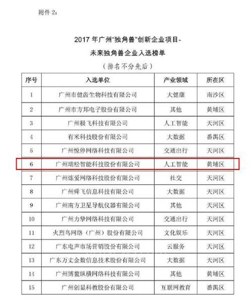 """瑞松科技入选《广州""""独角兽""""创新企业榜单》"""