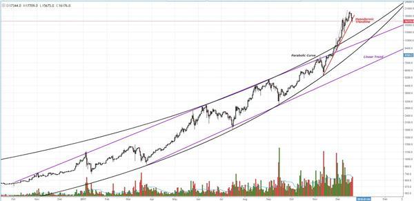 比特币价格攀至惊人高峰后稳步下跌 未来或将回涨