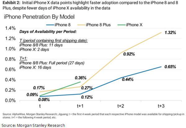 """苹果在中国市场回暖 iPhone X成""""救命稻草"""""""