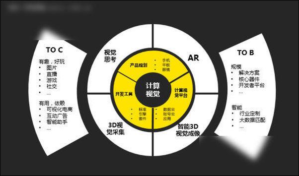 香港政府扶持裸眼3D技术 智能3D未来市场大
