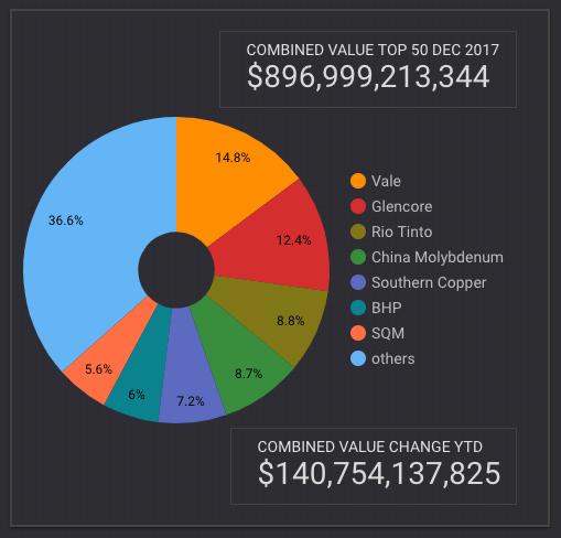 2017年全球50大矿业公司市值飙升1410亿美元