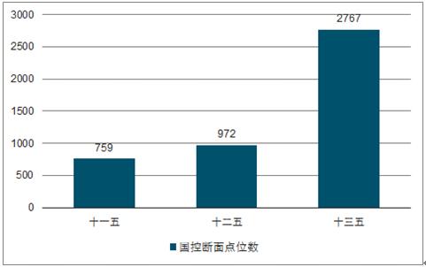 2017年中国环境质量监测情况及监测仪器销售量分析