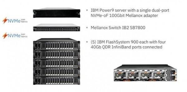 IBM公司宣称,POWER 9加InfiniBand的组合才是AI最优解