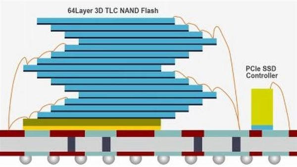 Intel第三代3D闪存固态盘偷跑:1TB 竟如此迷你