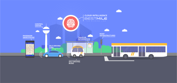IVU联手BestMile研发新软件 将自动驾驶汽车纳入传统交通系统