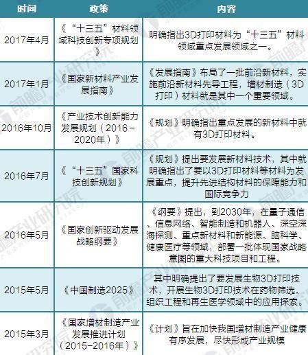 政策+需求双轮驱动 2023年中国3D打印材料规模达200亿元