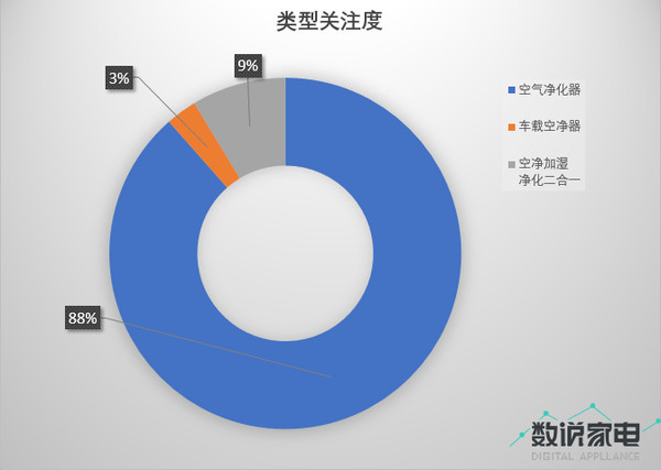 消费者报告:大数据带你看透空气净化器