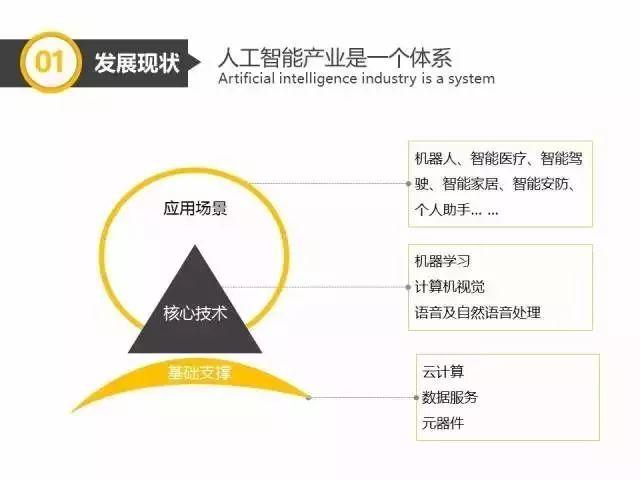 【行业报告 】2017中国人工智能产业报告
