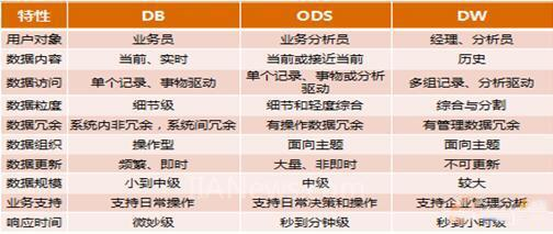 MES生产统计如何通过ODS实现