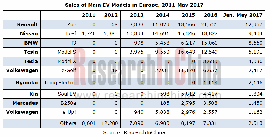 2017-2021年欧洲新能源汽车市场行情分析
