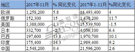 11月全球主要市场汽车销量一览:中国傲居第一但增速放缓