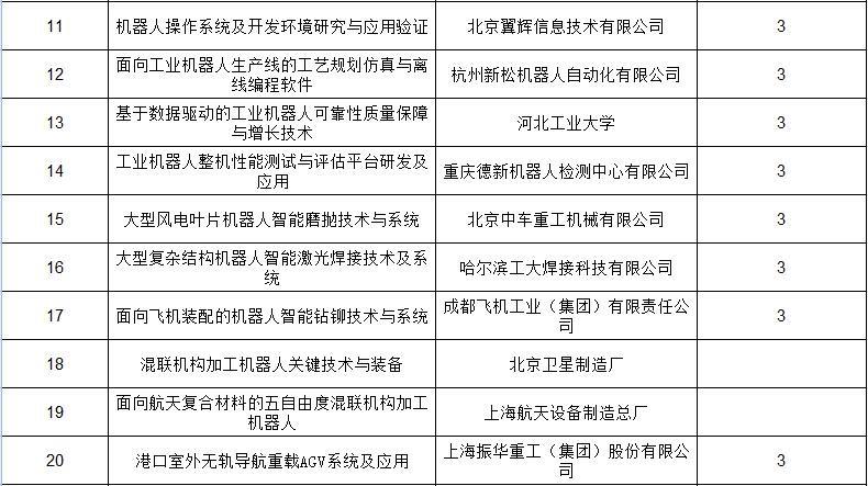 """【重磅】科技部高技术研究中心公示国家重点研发计划""""智能机器人""""重点专项2017年度项目名单"""