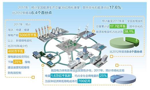 我国太阳能发电装机在建规模稳居世界第一 建设成本下降60%