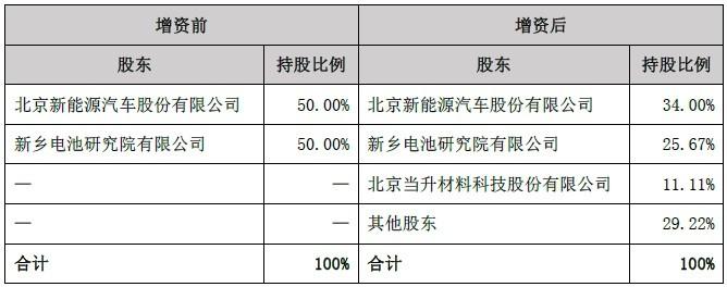 当升科技:1000万元参股北汽新能源旗下匠芯电池