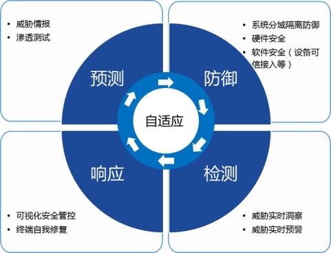 《物联网智能终端信息安全白皮书》发布
