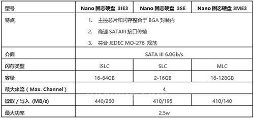 全球最小最快的SSD 宜鼎推出全新Nano IoT物联网固态硬盘