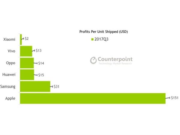 三星/国产厂商奋起直追!苹果利润下滑严重:iPhone X无奈