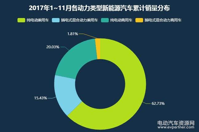 2017年中国新能源汽车市场年度分析及预测