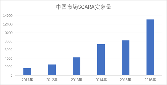 中国市场SCARA安装量