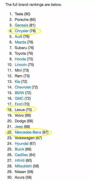 美国消费者报告2017车主满意度调查:特斯拉Model X得分最高