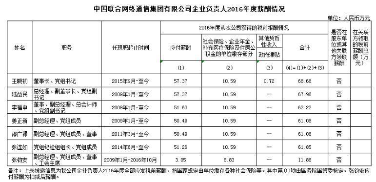2016年运营商高管薪酬曝光:人均薪酬70万 最高不过百万