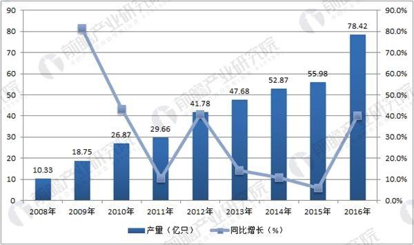 政策刺激锂电设备发展 锂电池市场规模达1280亿