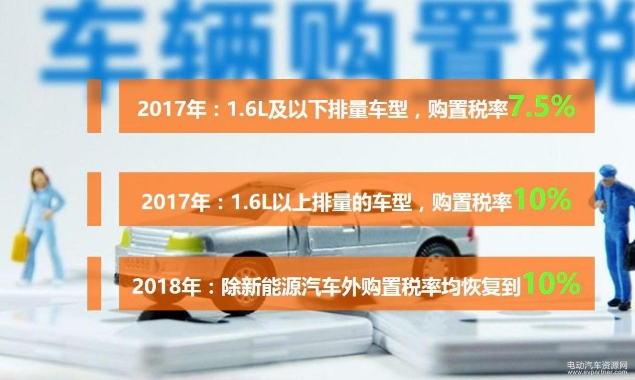 新能源汽车免购置税再延三年 同样价格的车要比燃油车少交多少税?