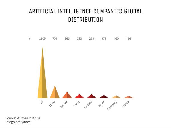 2017全球十大最顶尖人工智能中心:中国占两席 未来从这里起航