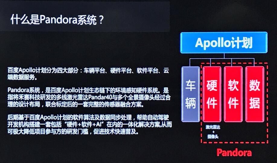 禾赛和百度共同发布Pandora 解决自动驾驶痛点