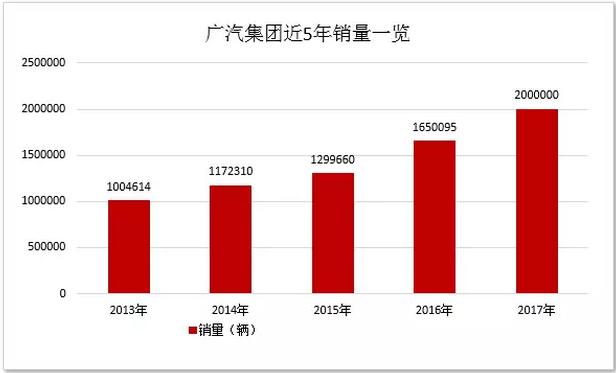 广汽集团2017产销创新高 迈上200万辆台阶