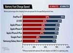 10款旗舰手机充电速度对比:一加5T夺冠