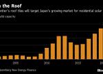 效仿特斯拉 日本太阳能制造商进军屋瓦市场