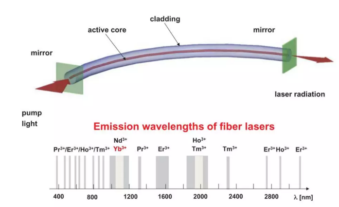 高功率光纤激光市场前景远超你的想象