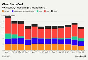 2017年英国可再生能源发电首超煤电