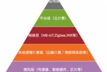图解物联网IoT未来技术