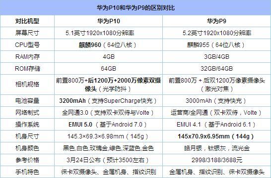 华为P10和P9有什么区别 华为P10与P9全面对比