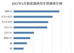 1月新能源车型销量排行榜:荣威550夺冠