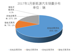 中汽协:1月新能源车市场惨淡 产出高于销量
