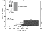 解析锂离子正负极材料的现在和未来(负极篇)