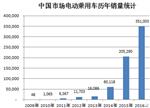 2016中国电动乘用车市场销量全面分析