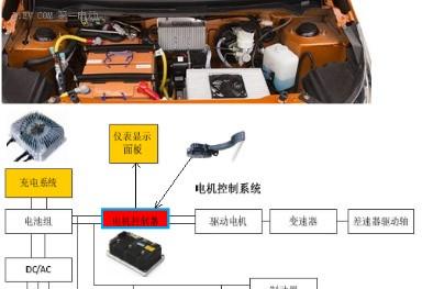 锂电池如何应用于低速电动车?