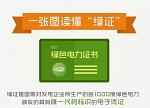 """【围观】一张图读懂""""绿色电力证书"""""""