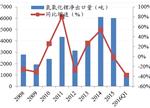 近几年全球碳酸锂市场需求情况分析