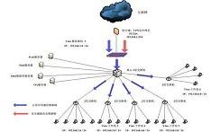 【安防大学堂】安防系统中网络传输技术
